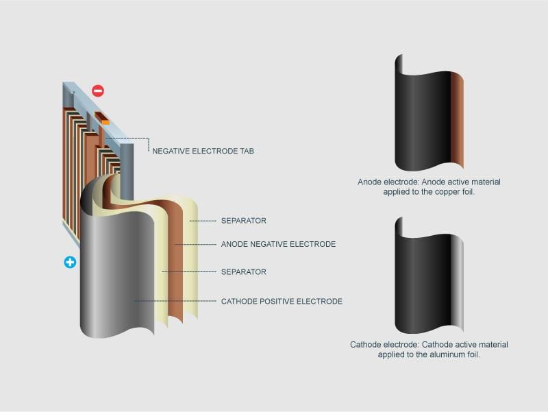 aluminum cathode foils chart