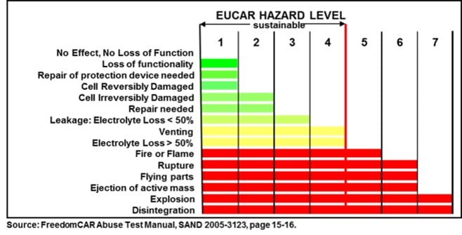 Lithium-ion Pouch Cell EUCAR test