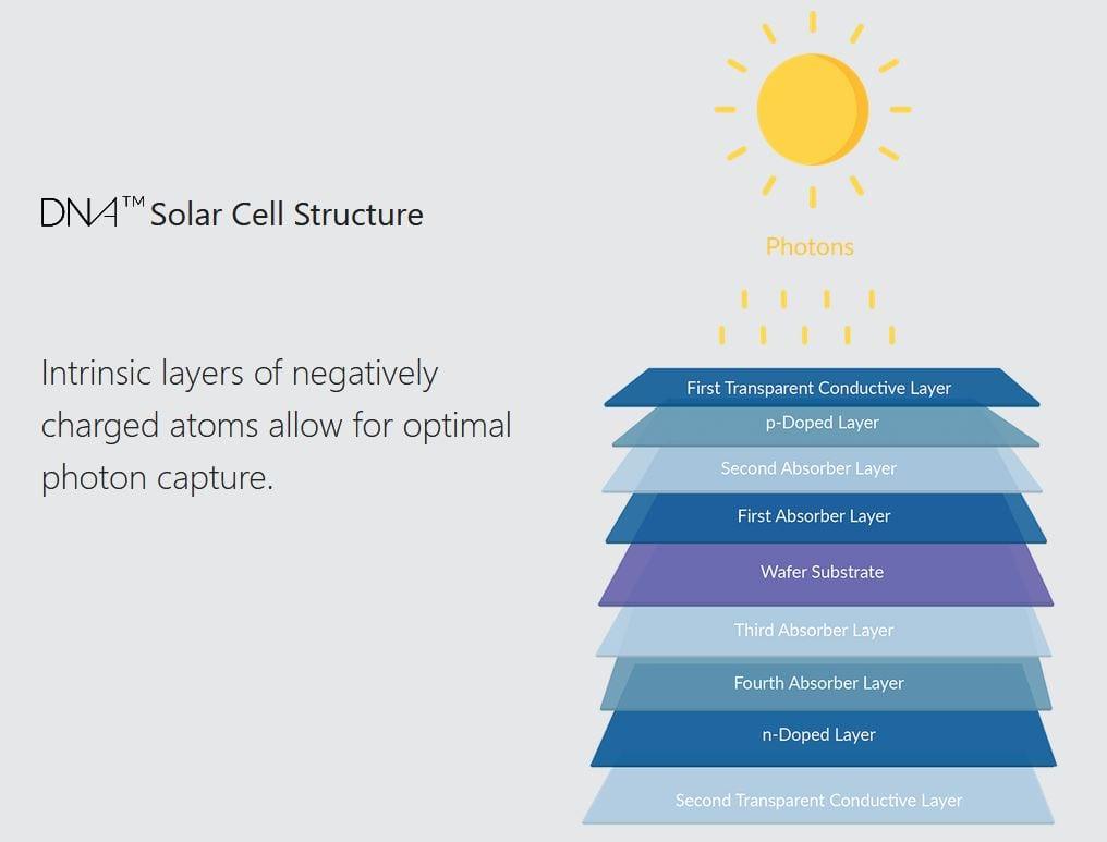 Aptos Bifacial Solar Technology illustration