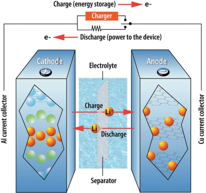 Electrolyte for lithium-ion batteries