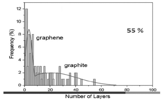 Graphene Layer Frequency