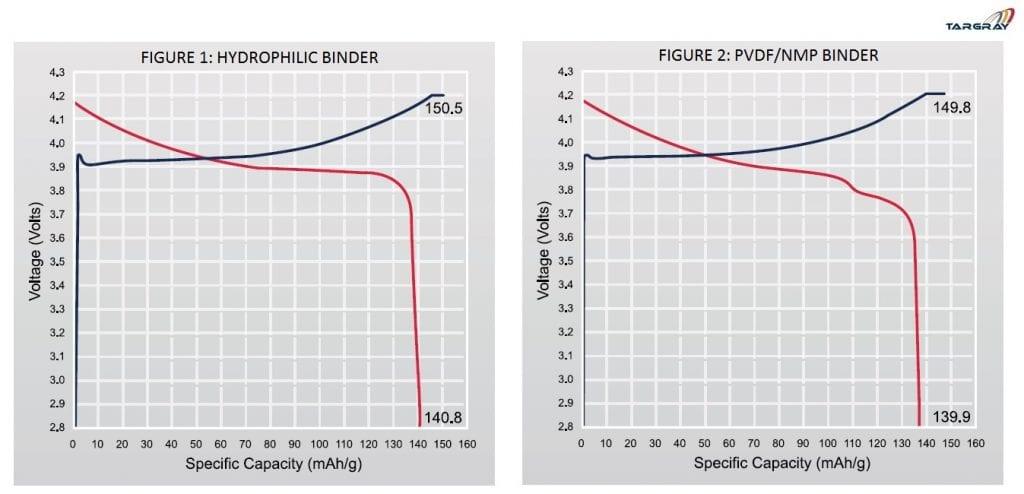 Hydrophilic PVDF binder comparison