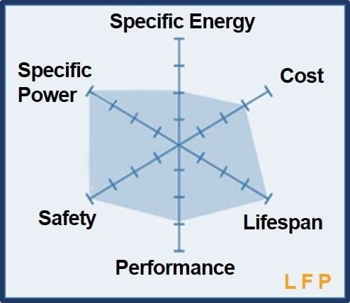 LFP Cathode Perfformance