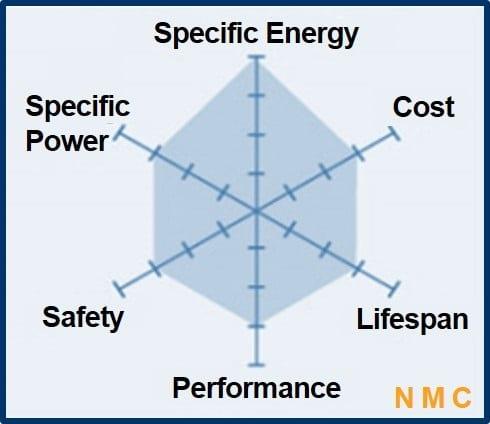 LFP Cathode Perfformance