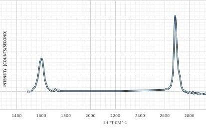 Graphene Raman Spectra