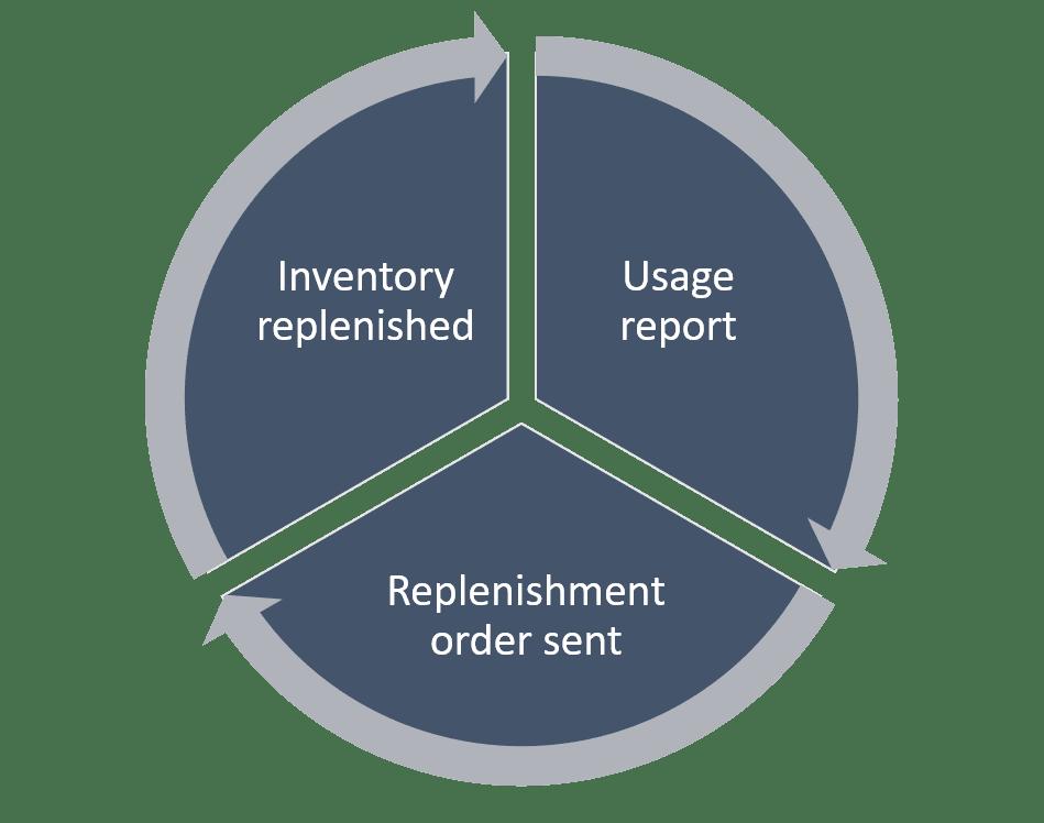 solar inventory management (VMI)
