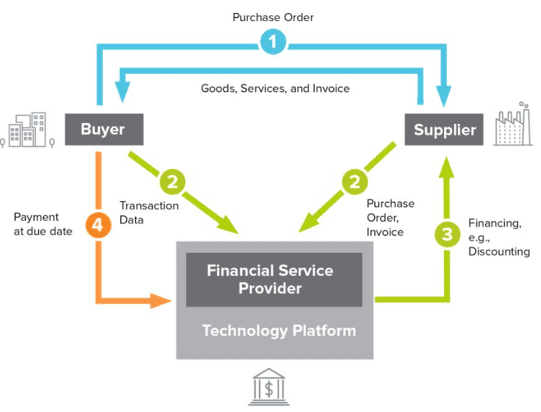 Solar Supply Chain Finance Explained