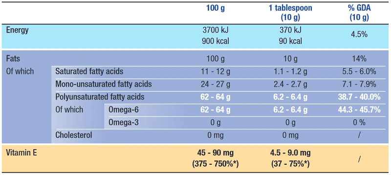 Sunflower Oil Nutritional Values