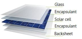 PV Backsheet Materials for solar manufacturers