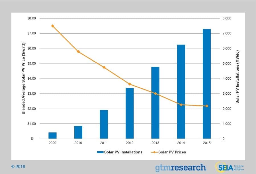 US Solar PV Costs 2016