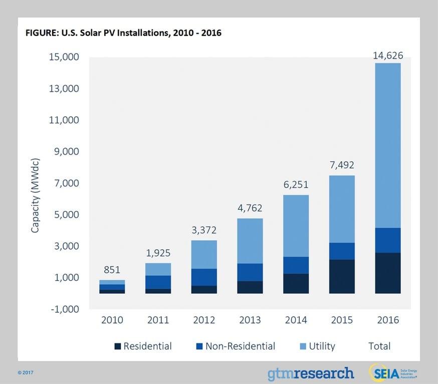 US Solar PV Installations 2016