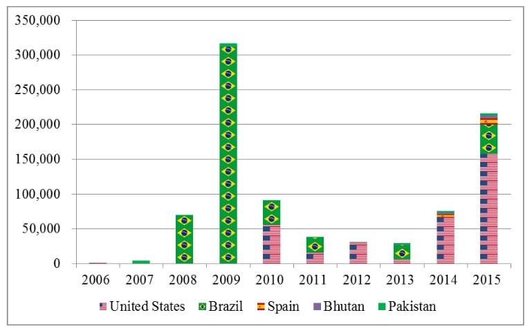 India ethanol imports