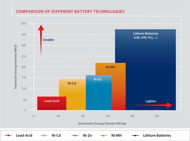 lithium battery comparison chart data
