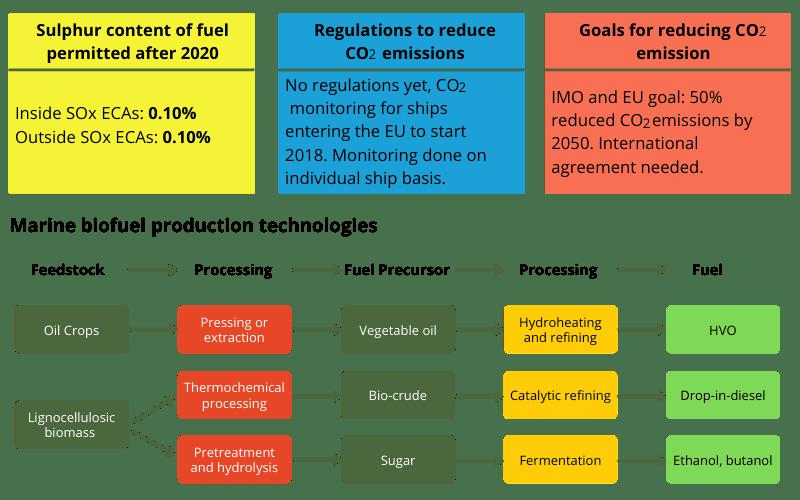Marine Biofuel Production