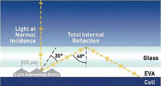 solar ribbon characteristics