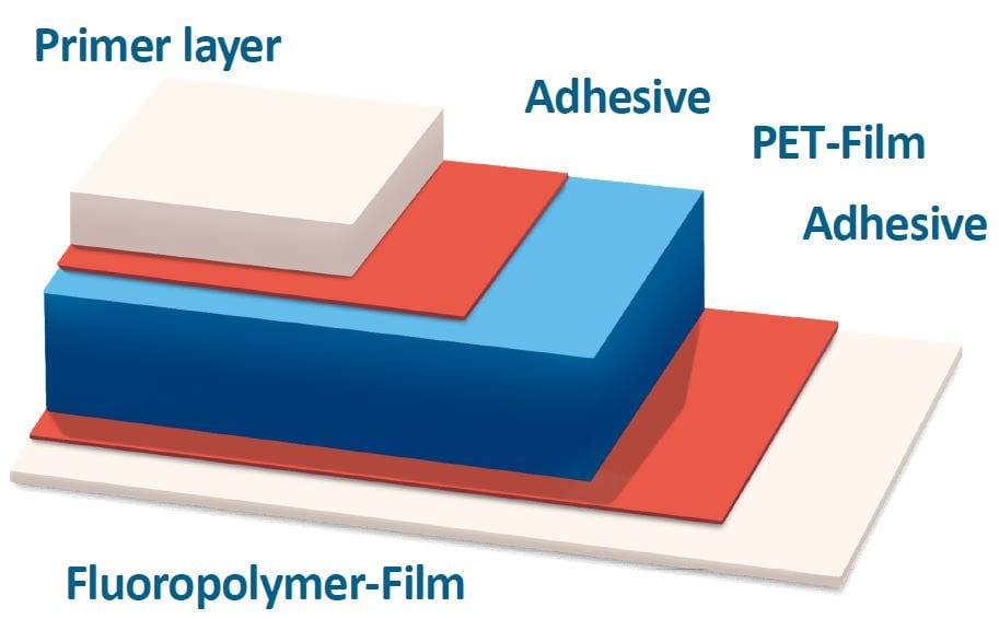 TPE/KPE Fluoropolymer Film